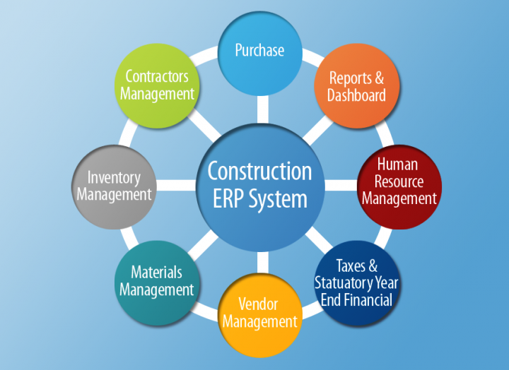 Erp Software For Construction Industry Company