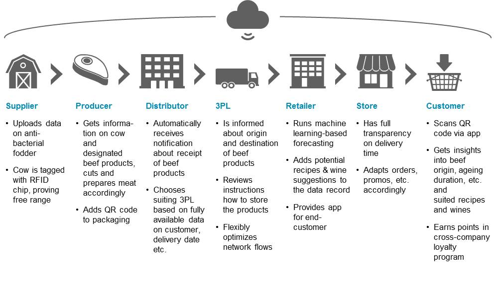 Blockchain In Supply Chain Transforming Technology Help