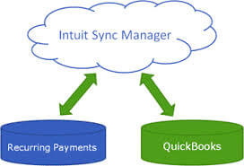 What is Intuit Sync Manager & How Does it Work? | Techloyce